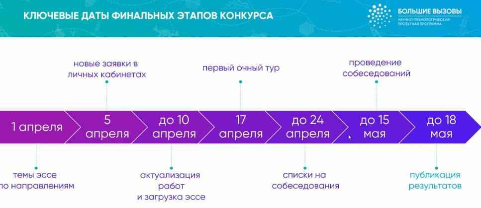 ключевые даты